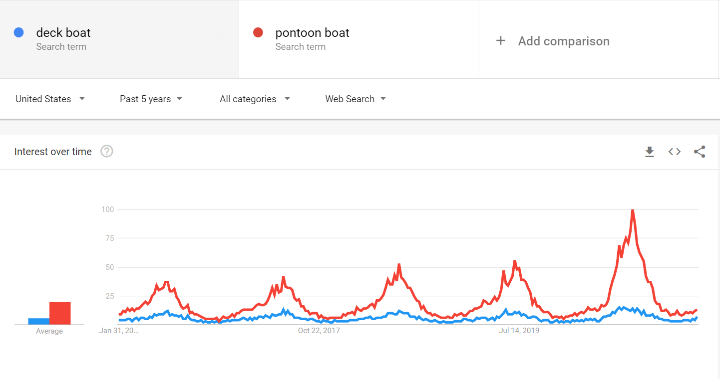 Pontoons vs Deck Boats trend graph